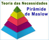 Teoria de Maslow | Teoria das Necessidades | Pirâmide Maslow
