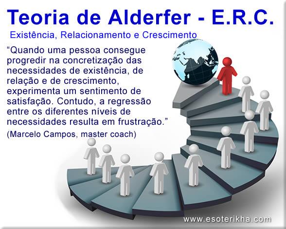 Teoria de Alderfer - Teoria ERC ou ERG