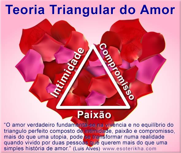 Teoria triangular do amor - Intimidade, Paixão e Compromisso
